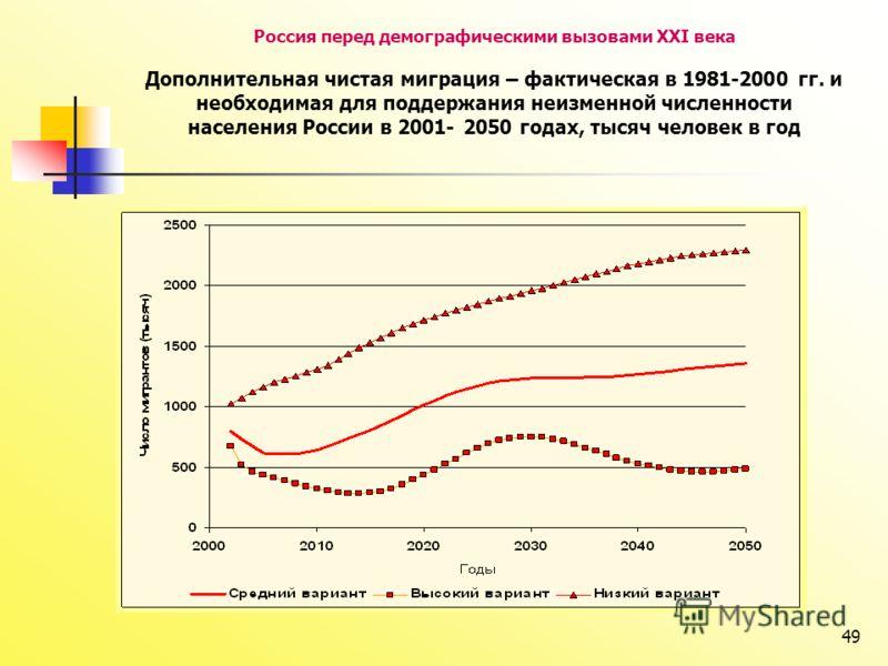 49 Россия перед демографическими вызовами XXI века Дополнительная чистая миграция – фактическая в 1981-2000 гг. и необходимая для поддержания неизменной численности населения России в 2001- 2050 годах, тысяч человек в год