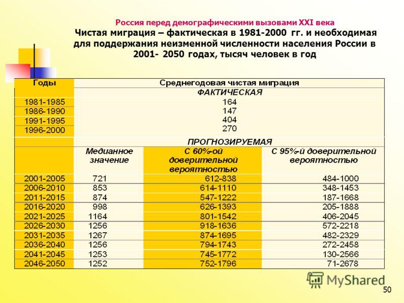50 Россия перед демографическими вызовами XXI века Чистая миграция – фактическая в 1981-2000 гг. и необходимая для поддержания неизменной численности населения России в 2001- 2050 годах, тысяч человек в год
