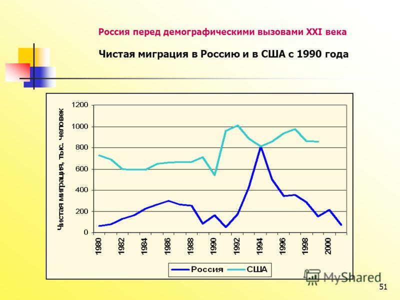 51 Россия перед демографическими вызовами XXI века Чистая миграция в Россию и в США с 1990 года