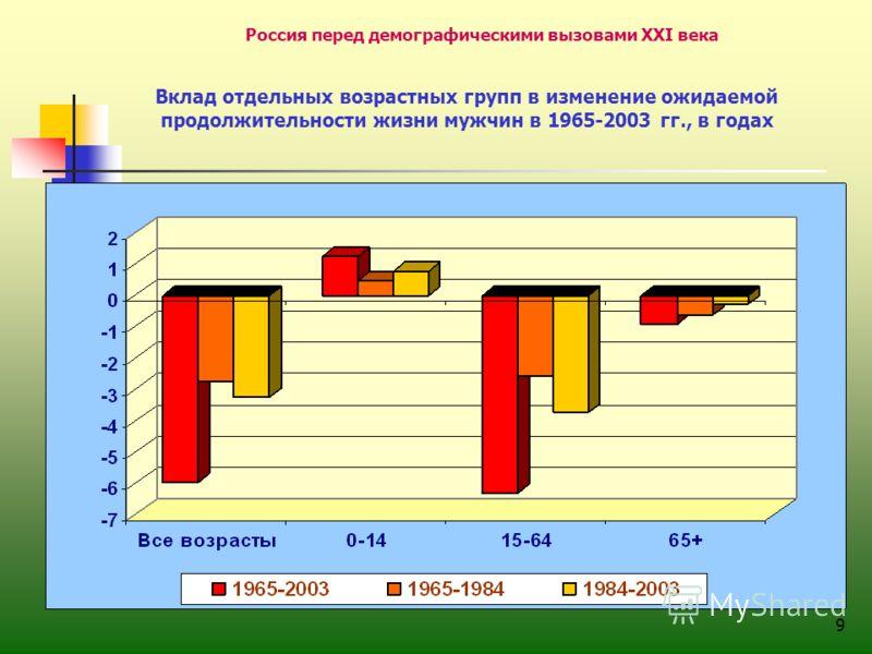 9 Россия перед демографическими вызовами XXI века Вклад отдельных возрастных групп в изменение ожидаемой продолжительности жизни мужчин в 1965-2003 гг., в годах