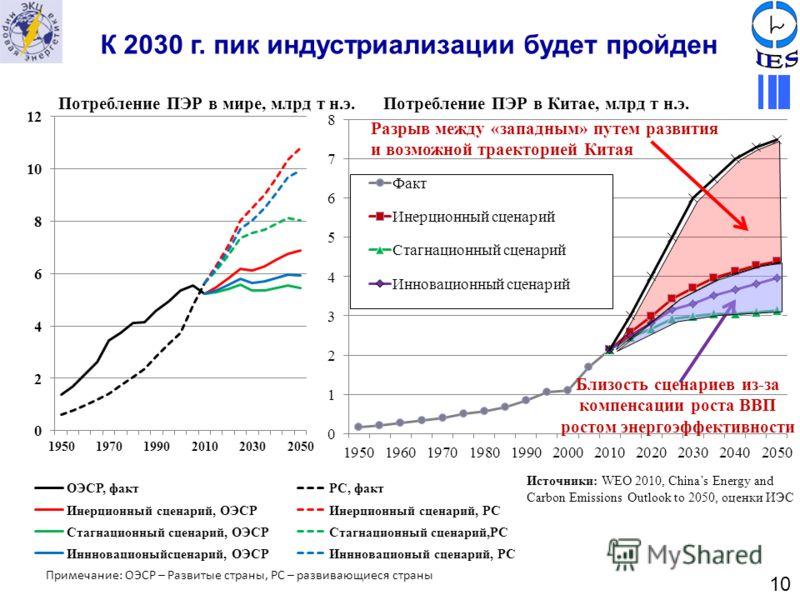 К 2030 г. пик индустриализации будет пройден Потребление ПЭР в мире, млрд т н.э. Примечание: ОЭСР – Развитые страны, РС – развивающиеся страны Источники: WEO 2010, Chinas Energy and Carbon Emissions Outlook to 2050, оценки ИЭС Потребление ПЭР в Китае