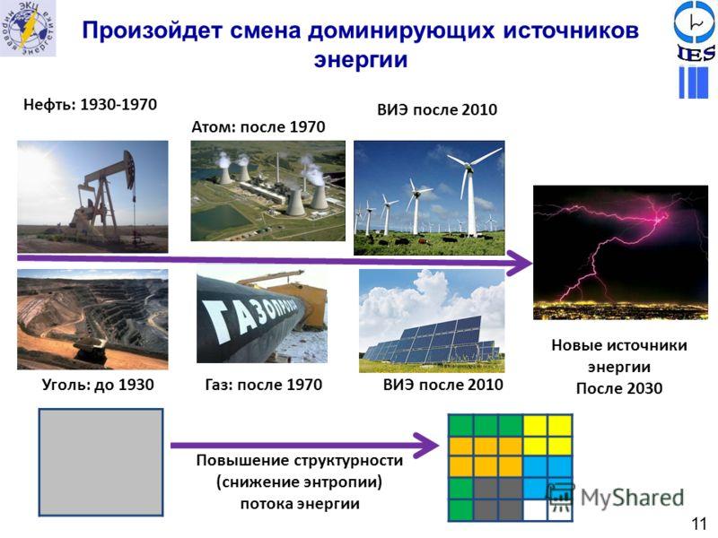 Произойдет смена доминирующих источников энергии Уголь: до 1930 Новые источники энергии После 2030 Газ: после 1970 Нефть: 1930-1970 ВИЭ после 2010 Атом: после 1970 ВИЭ после 2010 Повышение структурности (снижение энтропии) потока энергии 11