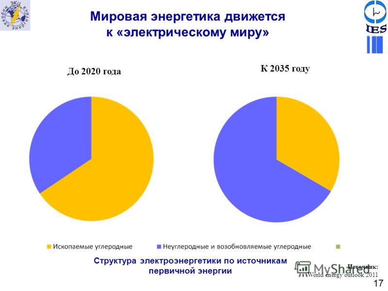 До 2020 года К 2035 году Источник: World energy outlook 2011 Структура электроэнергетики по источникам первичной энергии Мировая энергетика движется к «электрическому миру» 17