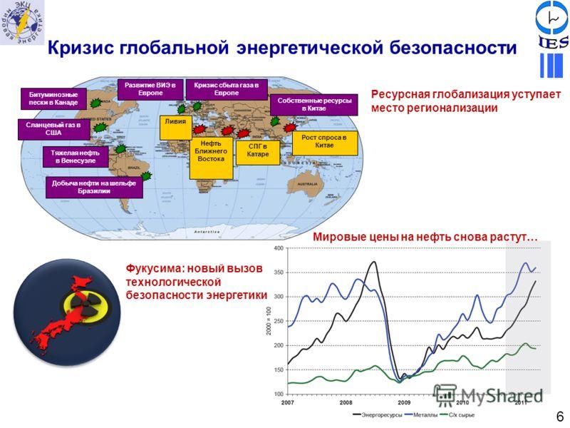 6 Кризис глобальной энергетической безопасности Битуминозные пески в Канаде Сланцевый газ в США Тяжелая нефть в Венесуэле Добыча нефти на шельфе Бразилии Развитие ВИЭ в Европе Кризис сбыта газа в Европе Рост спроса в Китае Нефть Ближнего Востока СПГ