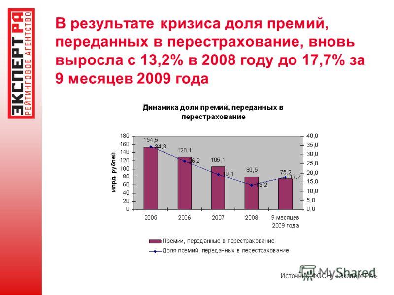 В результате кризиса доля премий, переданных в перестрахование, вновь выросла с 13,2% в 2008 году до 17,7% за 9 месяцев 2009 года Источник: ФССН, «Эксперт РА»