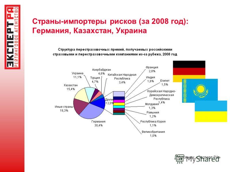 Источник: «Эксперт РА» Страны-импортеры рисков (за 2008 год): Германия, Казахстан, Украина