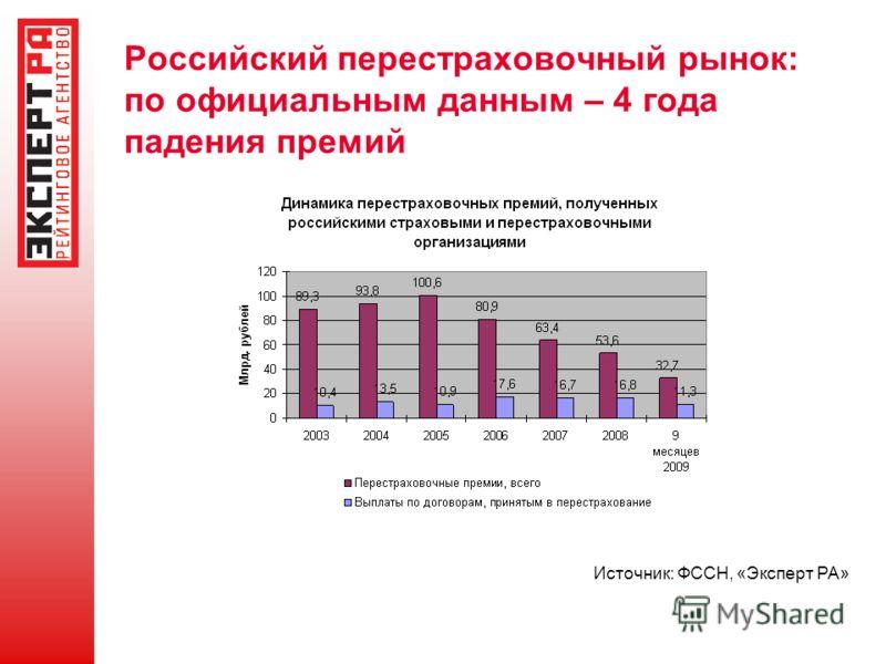 Российский перестраховочный рынок: по официальным данным – 4 года падения премий Источник: ФССН, «Эксперт РА»