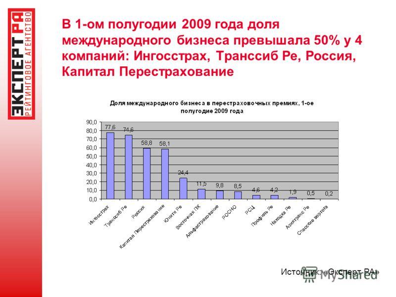 В 1-ом полугодии 2009 года доля международного бизнеса превышала 50% у 4 компаний: Ингосстрах, Транссиб Ре, Россия, Капитал Перестрахование Источник: «Эксперт РА»