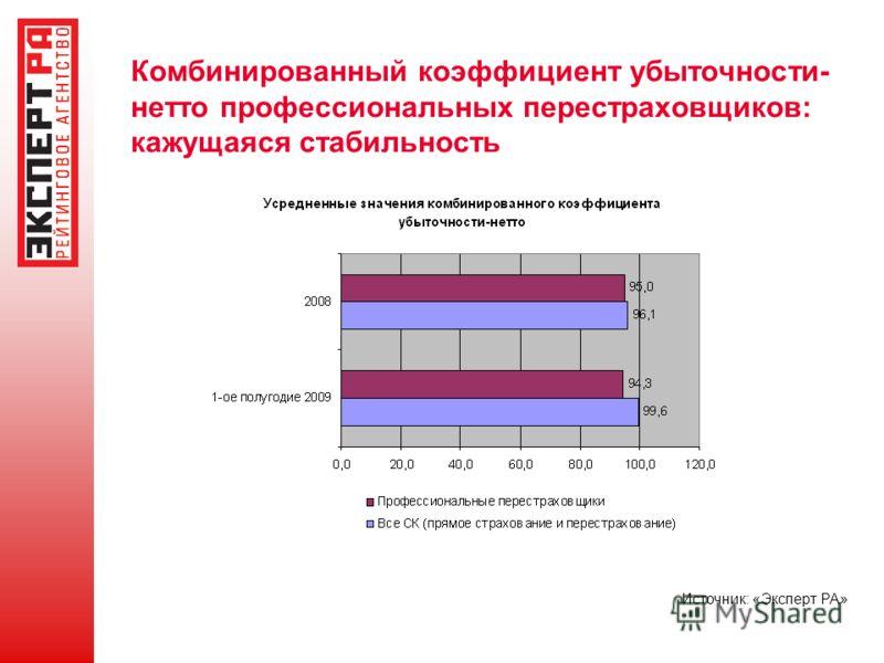 Комбинированный коэффициент убыточности- нетто профессиональных перестраховщиков: кажущаяся стабильность Источник: «Эксперт РА»