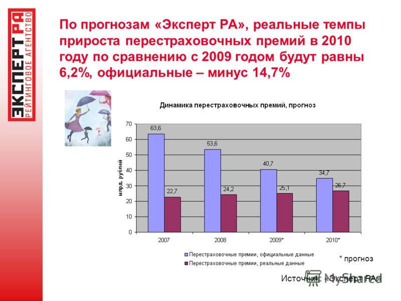 По прогнозам «Эксперт РА», реальные темпы прироста перестраховочных премий в 2010 году по сравнению с 2009 годом будут равны 6,2%, официальные – минус 14,7% Источник: «Эксперт РА» * прогноз