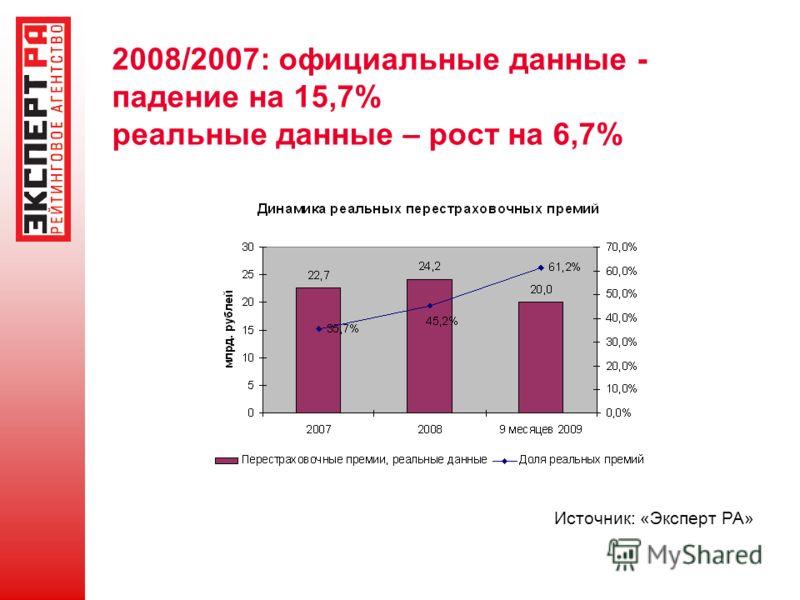 2008/2007: официальные данные - падение на 15,7% реальные данные – рост на 6,7% Источник: «Эксперт РА»