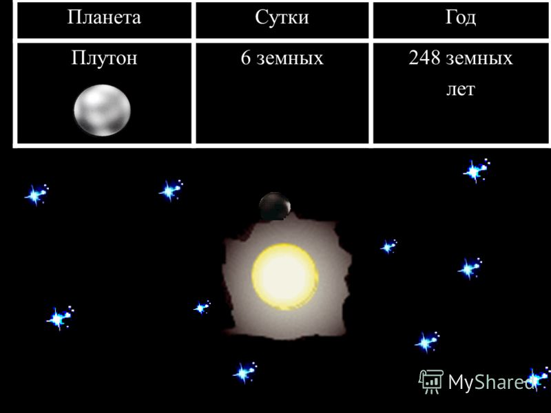 ПланетаСуткиГод Плутон6 земных248 земных лет