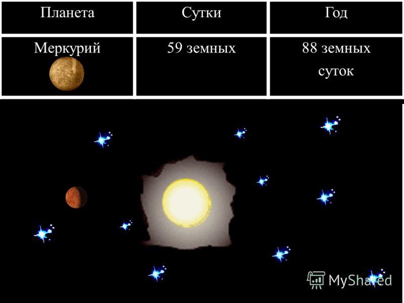 ПланетаСуткиГод Меркурий59 земных88 земных суток