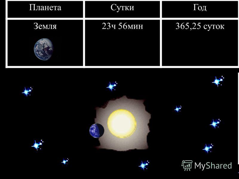 ПланетаСуткиГод Земля23ч 56мин365,25 суток