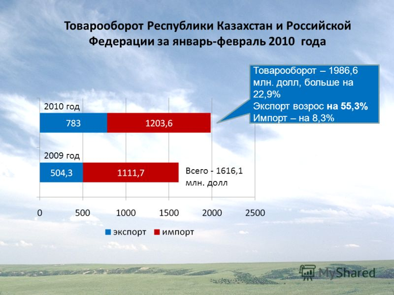Товарооборот Республики Казахстан и Российской Федерации за январь-февраль 2010 года Всего - 1616,1 млн. долл 2010 год 2009 год Товарооборот – 1986,6 млн. долл, больше на 22,9% Экспорт возрос на 55,3% Импорт – на 8,3%