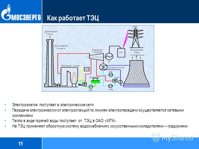 Как работает ТЭЦ Электроэнегия поступает в электрические сети Передача электроэнергии от электростанций по линиям электропередачи осуществляется сетевыми компаниями Тепло в виде горячей воды поступает от ТЭЦ в ОАО «МТК» На ТЭЦ применяют оборотную сис