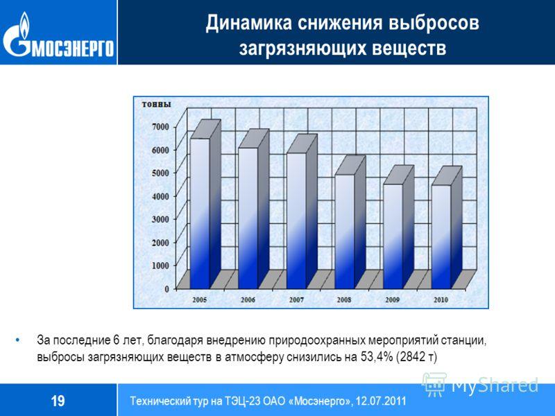 Динамика снижения выбросов в атмосферу с 2005г. по 2010г. За последние 6 лет, благодаря внедрению природоохранных мероприятий станции, выбросы загрязняющих веществ в атмосферу снизились на 53,4% (2842 т) Динамика снижения выбросов загрязняющих вещест