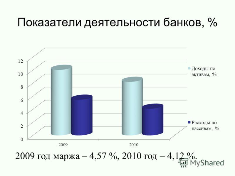 Показатели деятельности банков, % 2009 год маржа – 4,57 %, 2010 год – 4,12 %.
