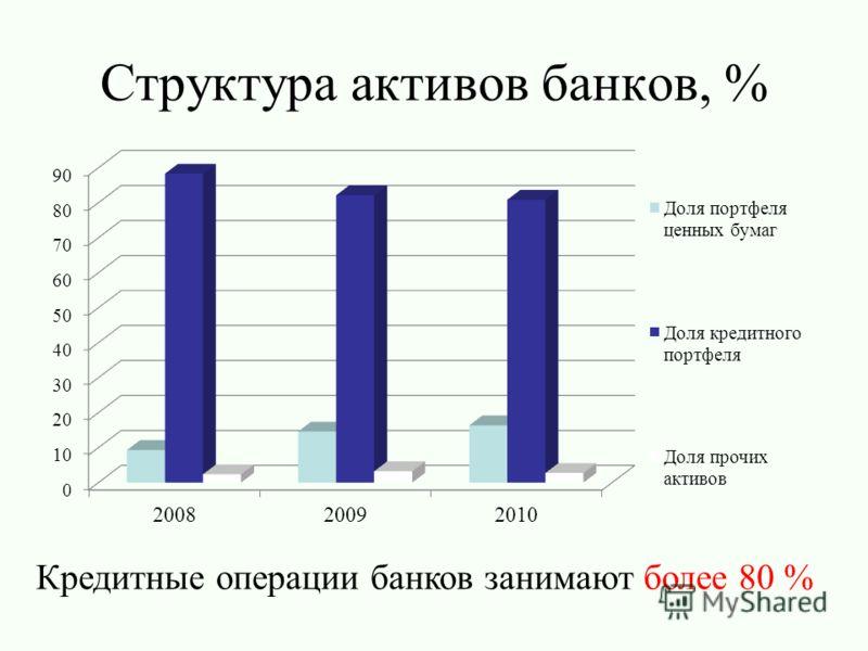 Структура активов банков, % Кредитные операции банков занимают более 80 %