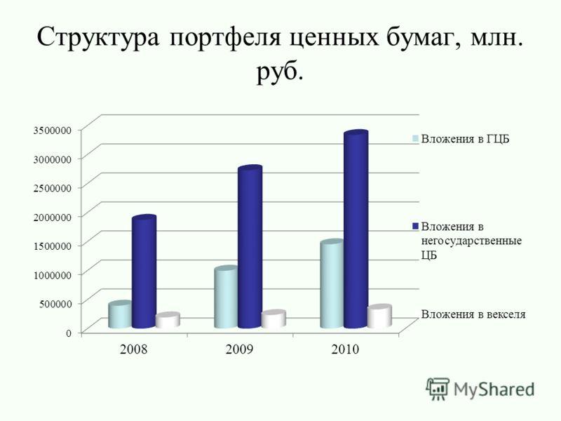 Структура портфеля ценных бумаг, млн. руб.