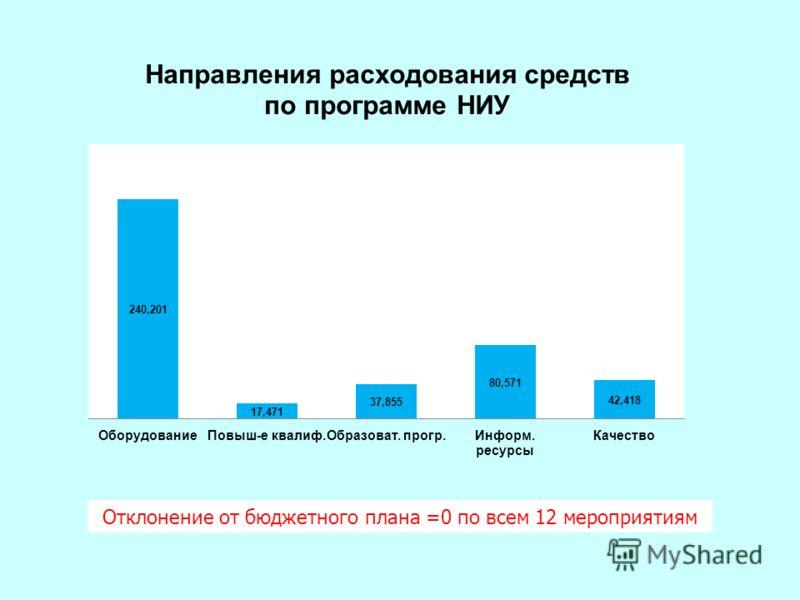 Отклонение от бюджетного плана =0 по всем 12 мероприятиям