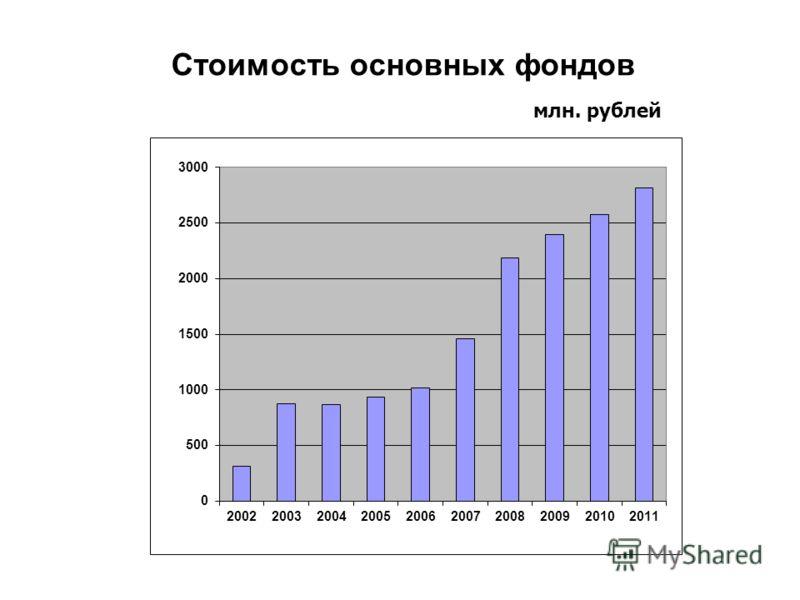 Стоимость основных фондов млн. рублей
