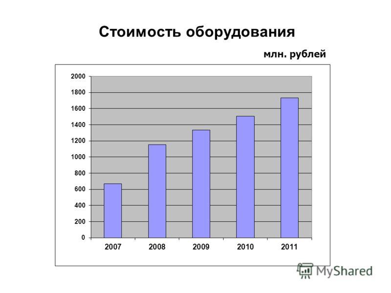 Стоимость оборудования млн. рублей