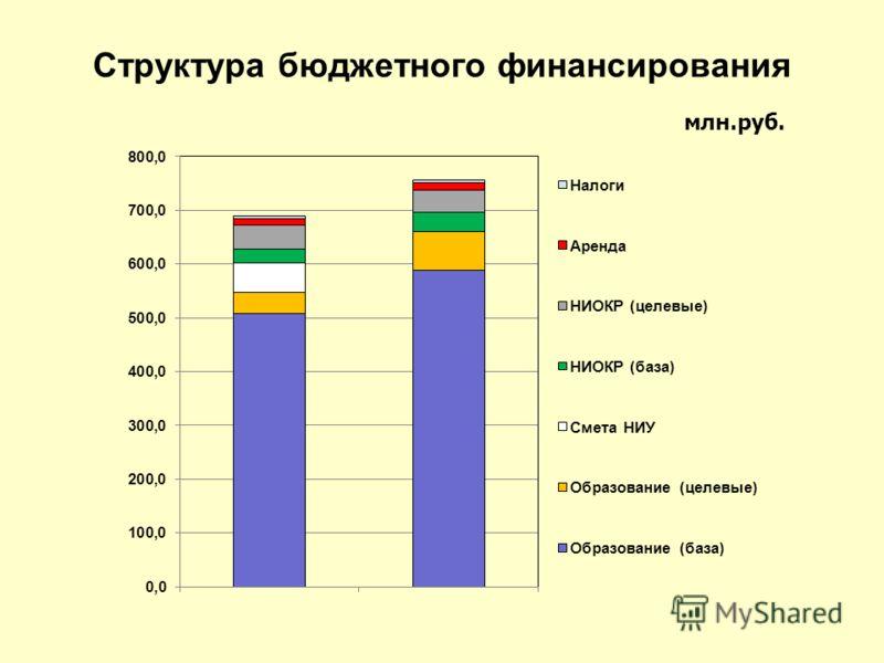 Структура бюджетного финансирования млн.руб.
