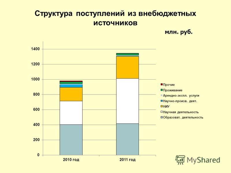 Структура поступлений из внебюджетных источников млн. руб.