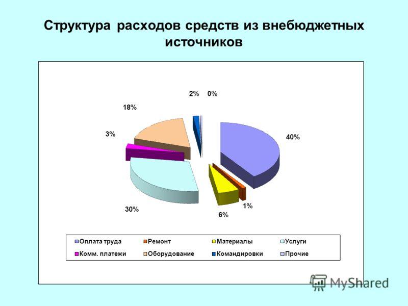 Структура расходов средств из внебюджетных источников