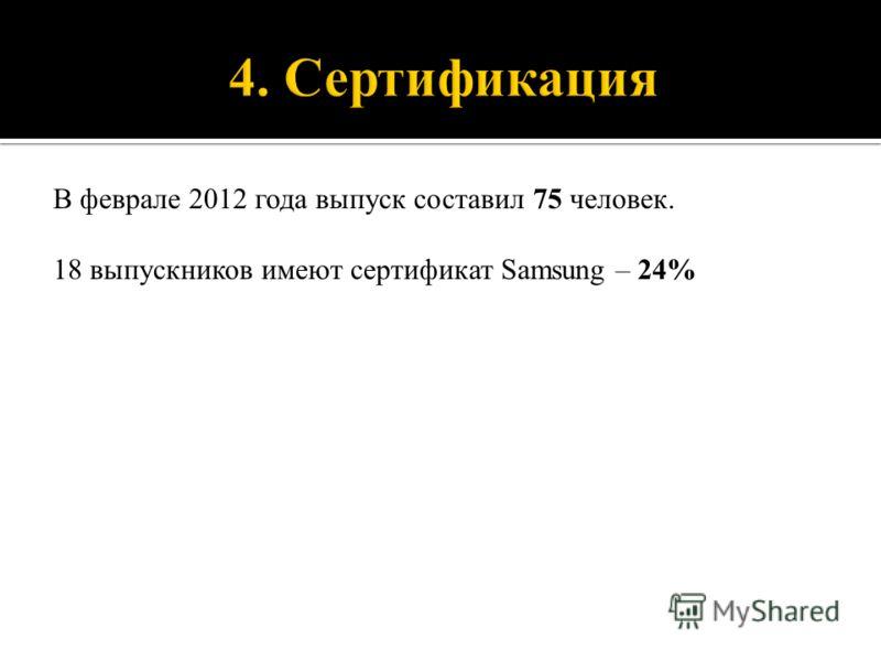 18 выпускников имеют сертификат Samsung – 24%