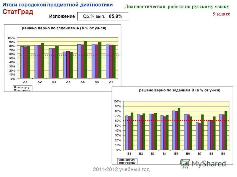 Итоги городской предметной диагностики СтатГрад Диагностическая работа по русскому языку 9 класс ИзложениеСр.% вып. 65,8% 2011-2012 учебный год