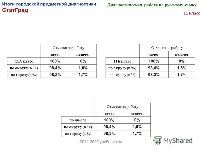 Итоги городской предметной диагностики СтатГрад Отметки за работу зачетнезачет по школе 100%0% по округу (в %) 98,4%1,6% по городу (в %) 98,3%1,7% Диагностическая работа по русскому языку 11 класс Отметки за работу зачетнезачет 11А класс 100%0% по ок