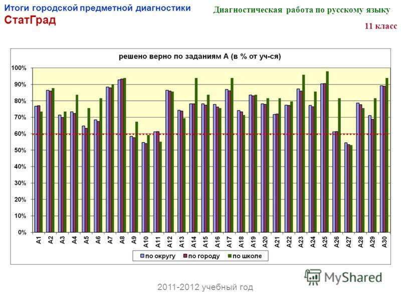 Итоги городской предметной диагностики СтатГрад Диагностическая работа по русскому языку 11 класс 2011-2012 учебный год