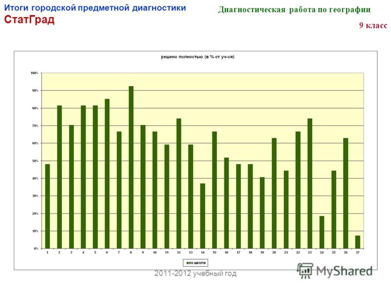 Итоги городской предметной диагностики СтатГрад Диагностическая работа по географии 9 класс 2011-2012 учебный год