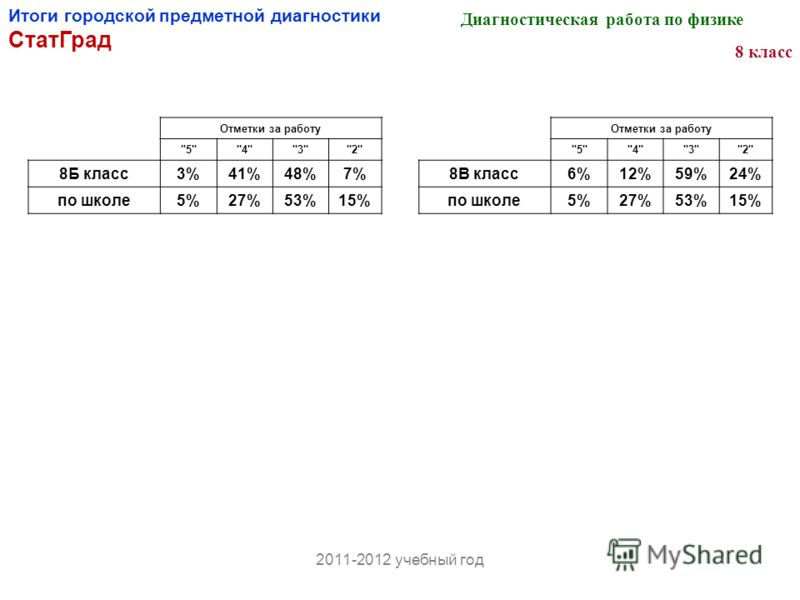 Итоги городской предметной диагностики СтатГрад Диагностическая работа по физике 8 класс 2011-2012 учебный год Отметки за работу