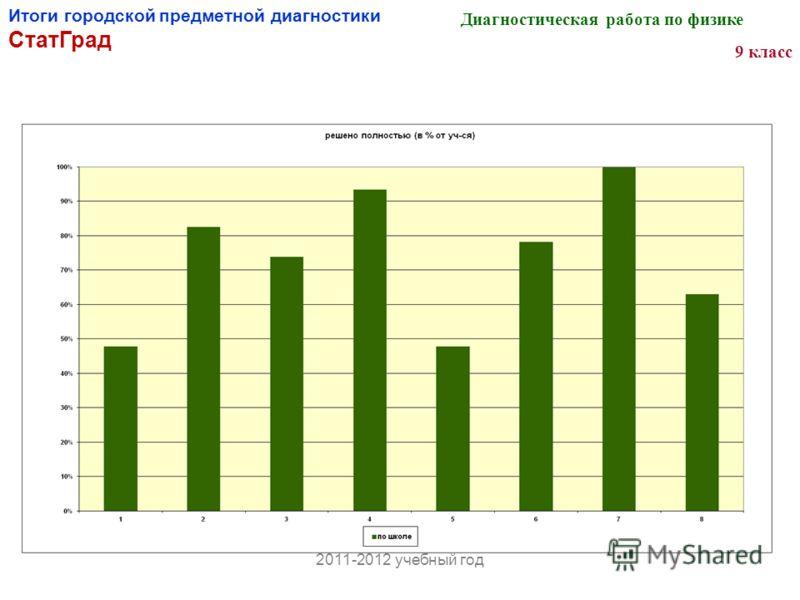 Итоги городской предметной диагностики СтатГрад Диагностическая работа по физике 9 класс 2011-2012 учебный год