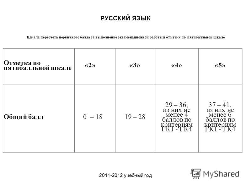2011-2012 учебный год Отметка по пятибалльной шкале «2»«3»«4»«5» Общий балл0 – 1819 – 28 29 – 36, из них не менее 4 баллов по критериям ГК1 - ГК4 37 – 41, из них не менее 6 баллов по критериям ГК1 - ГК4 Шкала пересчета первичного балла за выполнение