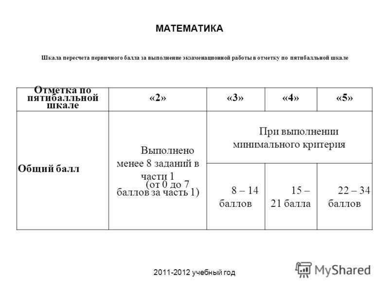 2011-2012 учебный год Шкала пересчета первичного балла за выполнение экзаменационной работы в отметку по пятибалльной шкале МАТЕМАТИКА Отметка по пятибалльной шкале «2»«3»«4»«5» Общий балл Выполнено менее 8 заданий в части 1 (от 0 до 7 баллов за част