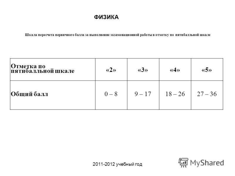 2011-2012 учебный год Шкала пересчета первичного балла за выполнение экзаменационной работы в отметку по пятибалльной шкале ФИЗИКА Отметка по пятибалльной шкале «2»«3»«4»«5» Общий балл0 – 89 – 1718 – 2627 – 36