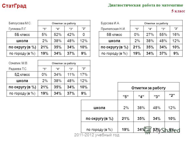 СтатГрад Отметки за работу