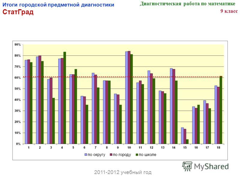 Итоги городской предметной диагностики СтатГрад Диагностическая работа по математике 9 класс 2011-2012 учебный год