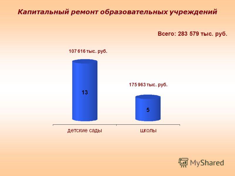 Капитальный ремонт образовательных учреждений 107 616 тыс. руб. 175 963 тыс. руб. Всего: 283 579 тыс. руб.