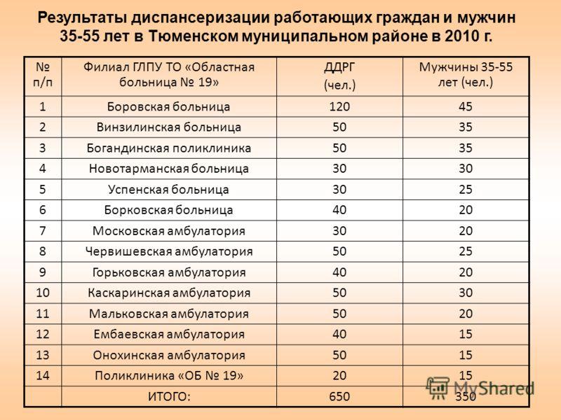 Результаты диспансеризации работающих граждан и мужчин 35-55 лет в Тюменском муниципальном районе в 2010 г. п/п Филиал ГЛПУ ТО «Областная больница 19» ДДРГ (чел.) Мужчины 35-55 лет (чел.) 1Боровская больница12045 2Винзилинская больница5035 3Богандинс