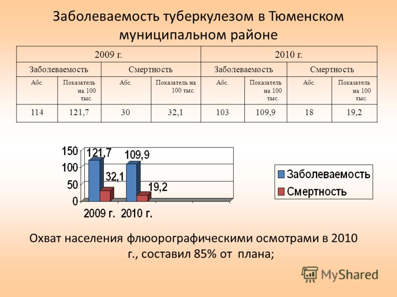 Заболеваемость туберкулезом в Тюменском муниципальном районе 2009 г.2010 г. ЗаболеваемостьСмертностьЗаболеваемостьСмертность Абс.Показатель на 100 тыс. Абс.Показатель на 100 тыс. Абс.Показатель на 100 тыс. Абс.Показатель на 100 тыс. 114121,73032,1103
