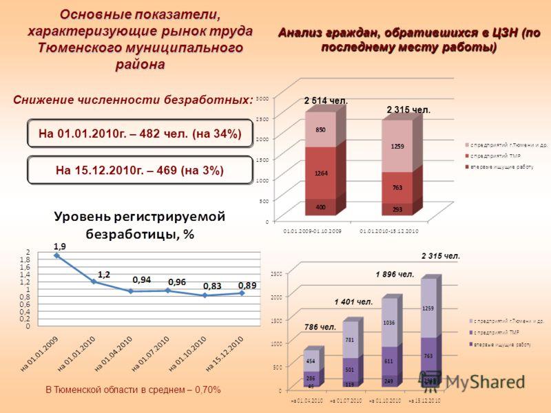 Основные показатели, характеризующие рынок труда Тюменского муниципального района В Тюменской области в среднем – 0,70% На 01.01.2010г. – 482 чел. (на 34%) На 15.12.2010г. – 469 (на 3%) Снижение численности безработных: 2 514 чел. 2 315 чел. 786 чел.