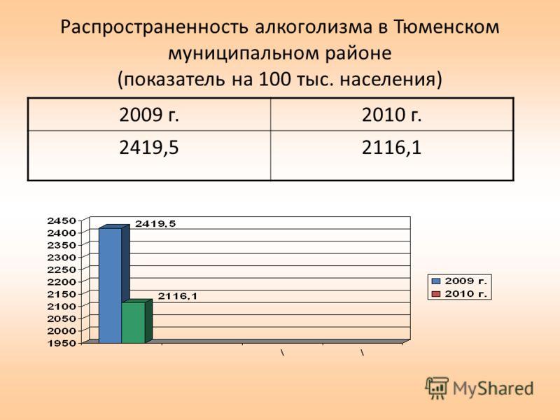 Распространенность алкоголизма в Тюменском муниципальном районе (показатель на 100 тыс. населения) 2009 г.2010 г. 2419,52116,1