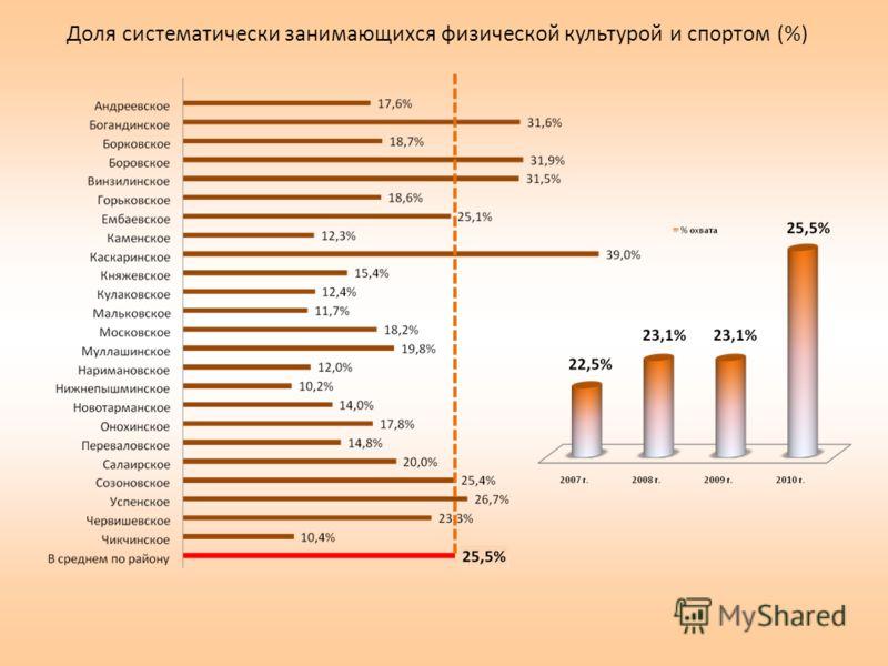 Доля систематически занимающихся физической культурой и спортом (%)