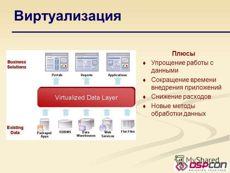 Виртуализация Плюсы Упрощение работы с данными Сокращение времени внедрения приложений Снижение расходов Новые методы обработки данных