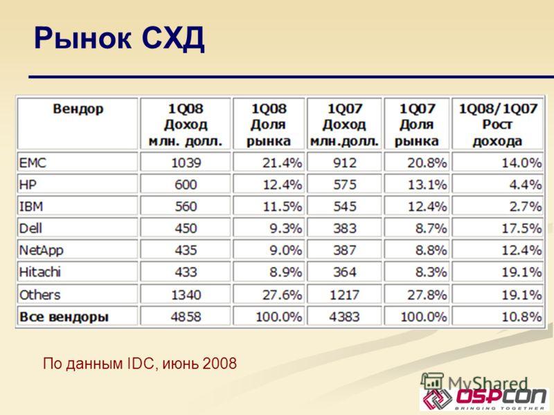 Рынок СХД По данным IDC, июнь 2008